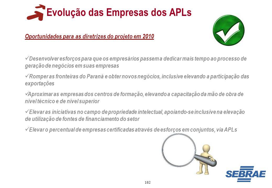 Evolução das Empresas dos APLs