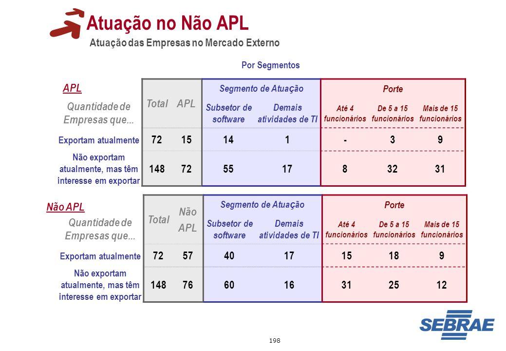 Atuação no Não APL Atuação das Empresas no Mercado Externo Total APL