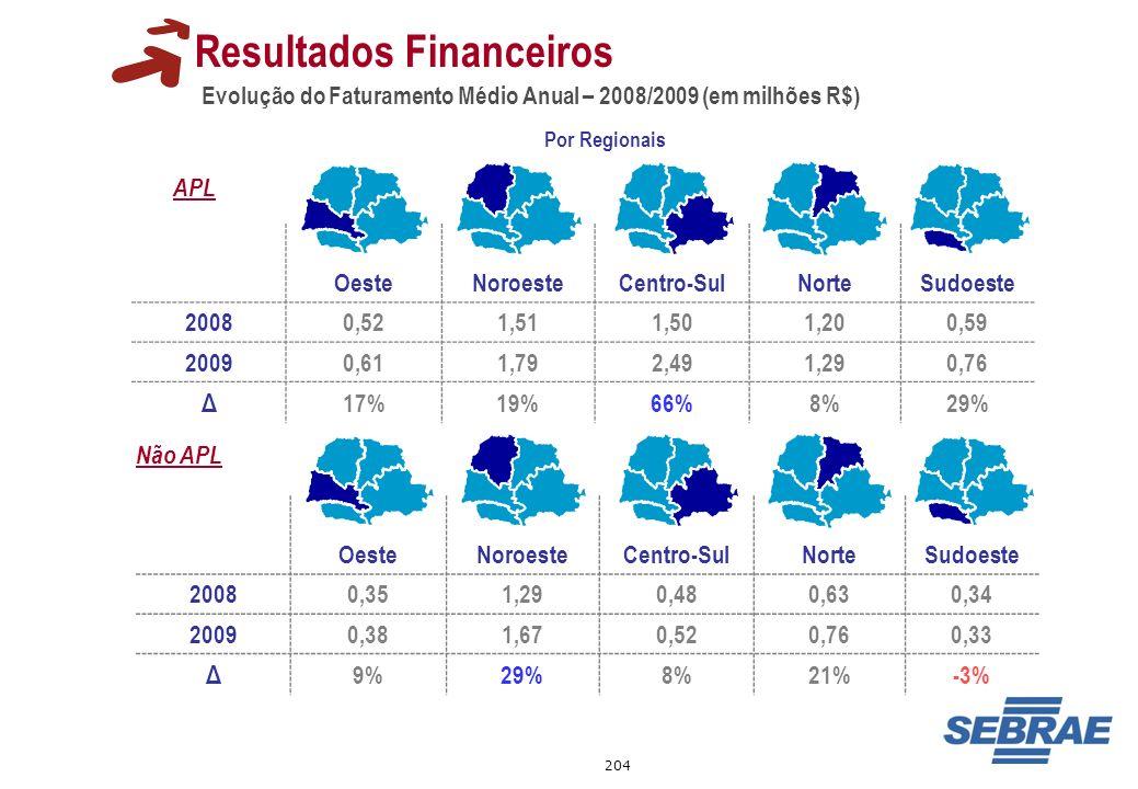 Resultados Financeiros