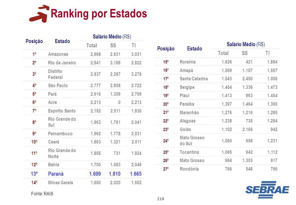 Ranking por Estados 13º Paraná 1.699 1.810 1.665 Posição Estado