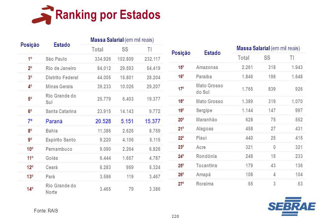 Ranking por Estados 7º Paraná 20.528 5.151 15.377 Posição Estado