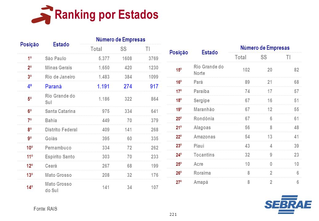 Ranking por Estados 4º Paraná 1.191 274 917 Posição Estado