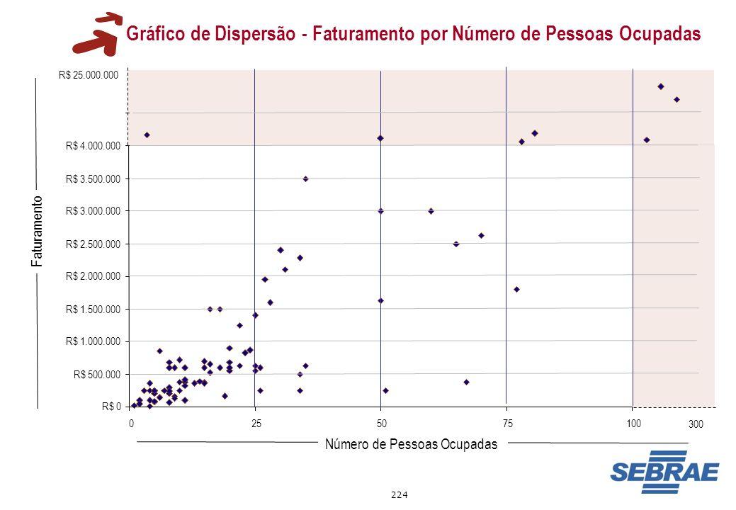 Gráfico de Dispersão - Faturamento por Número de Pessoas Ocupadas