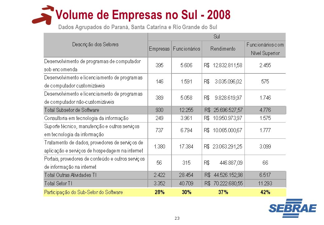 Volume de Empresas no Sul - 2008