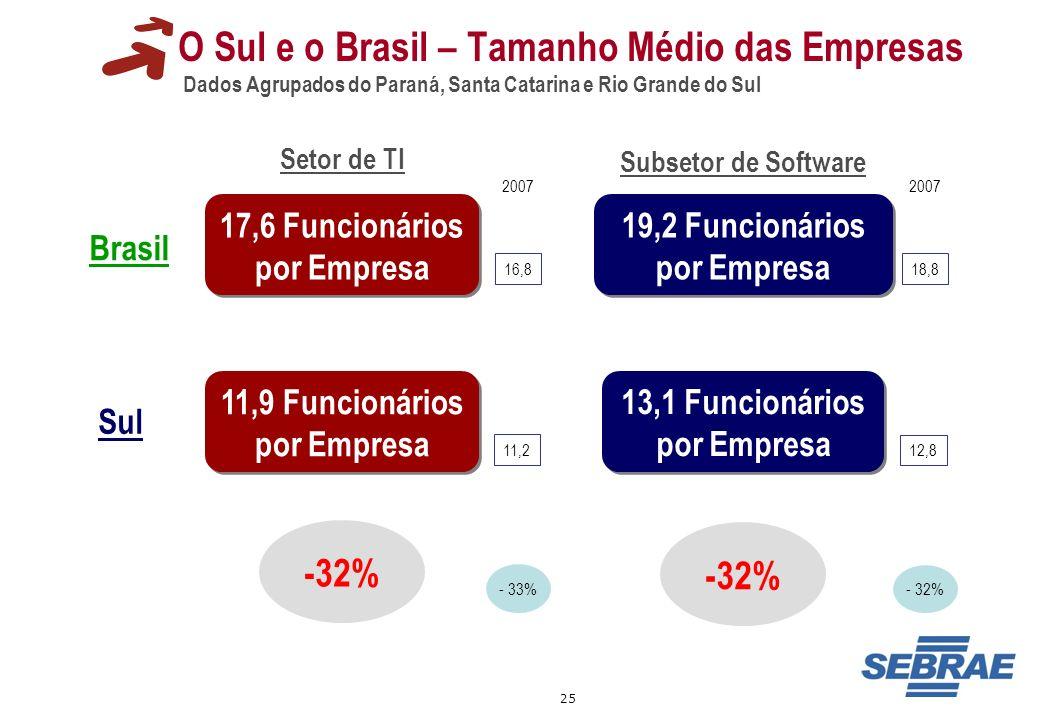 O Sul e o Brasil – Tamanho Médio das Empresas