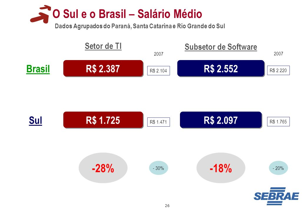 O Sul e o Brasil – Salário Médio