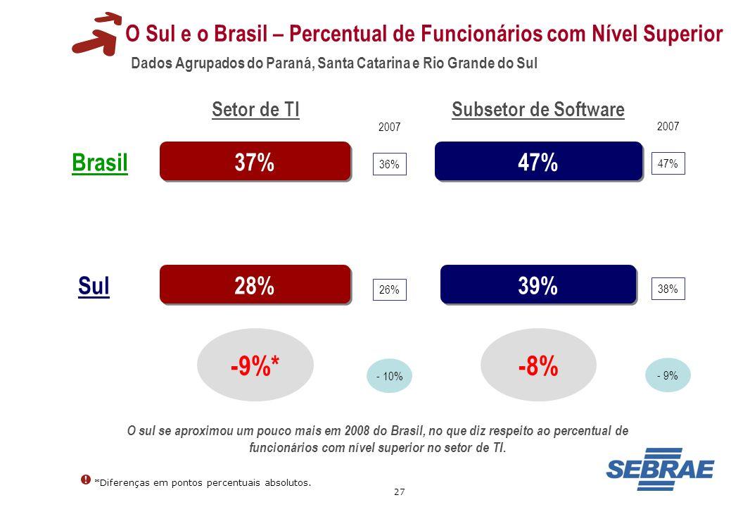 O Sul e o Brasil – Percentual de Funcionários com Nível Superior