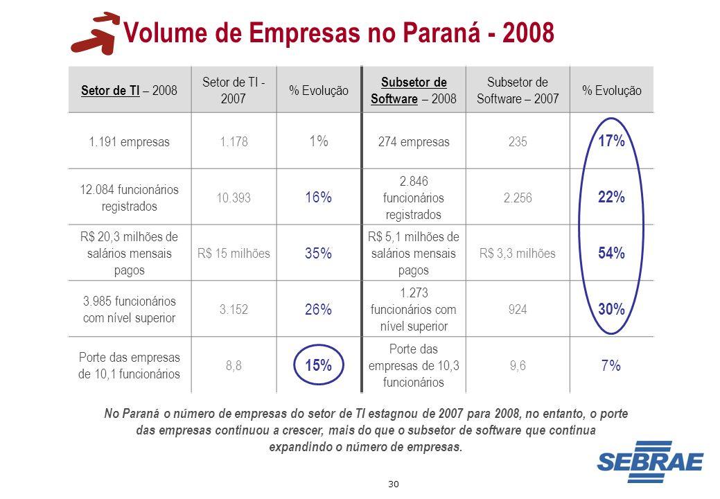 Volume de Empresas no Paraná - 2008