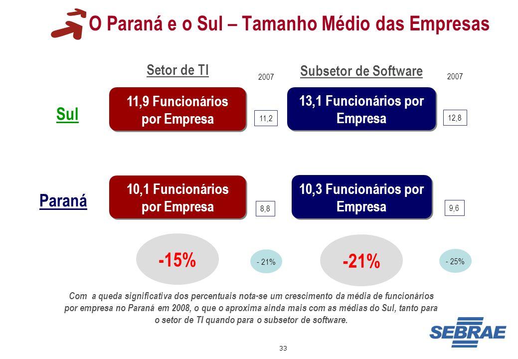 O Paraná e o Sul – Tamanho Médio das Empresas