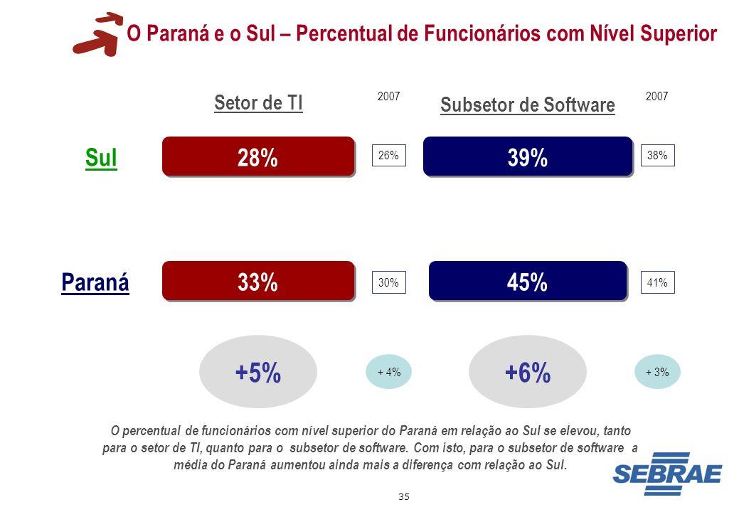 O Paraná e o Sul – Percentual de Funcionários com Nível Superior
