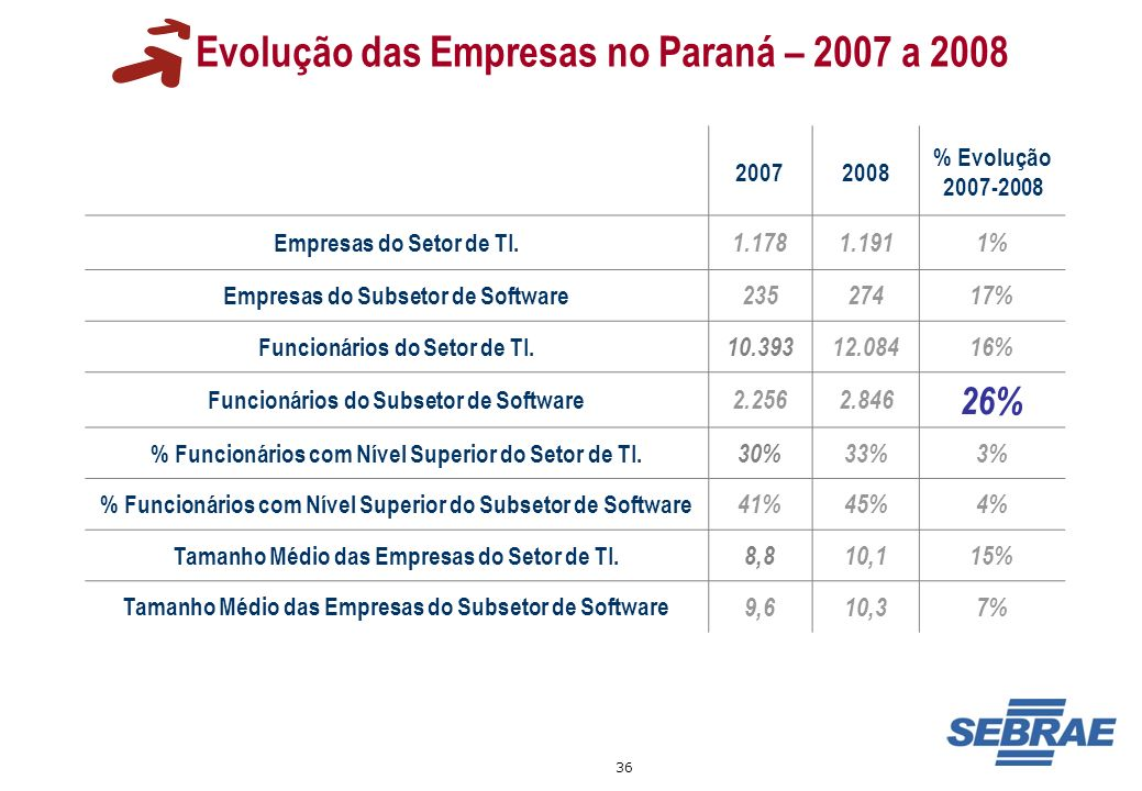 Evolução das Empresas no Paraná – 2007 a 2008