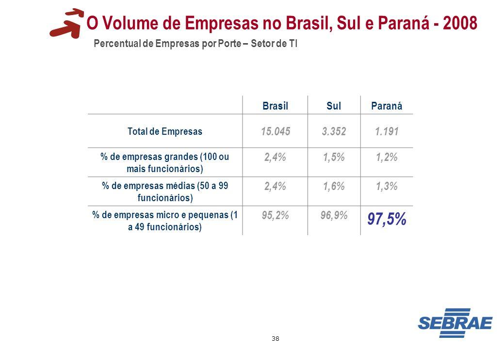 O Volume de Empresas no Brasil, Sul e Paraná - 2008