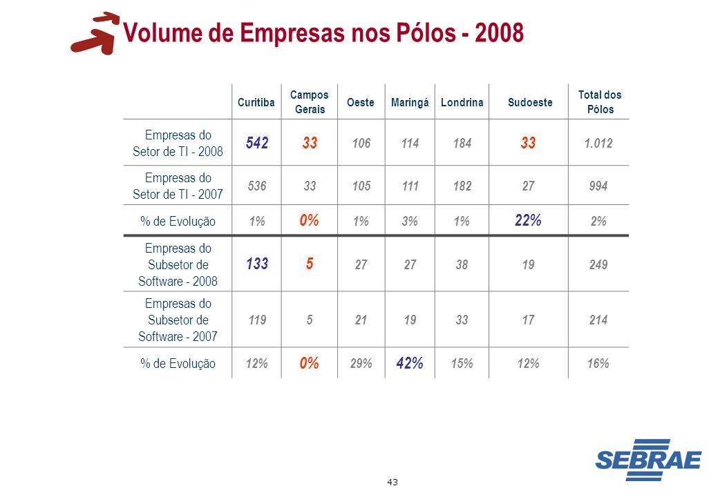 Volume de Empresas nos Pólos - 2008