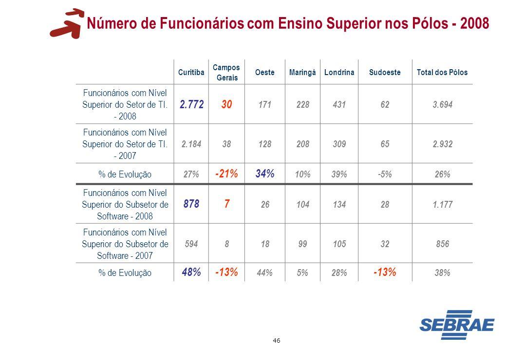 Número de Funcionários com Ensino Superior nos Pólos - 2008