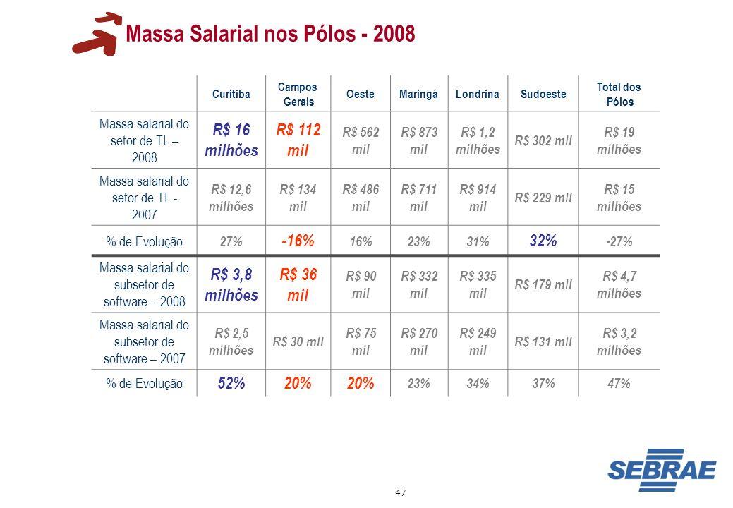 Massa Salarial nos Pólos - 2008