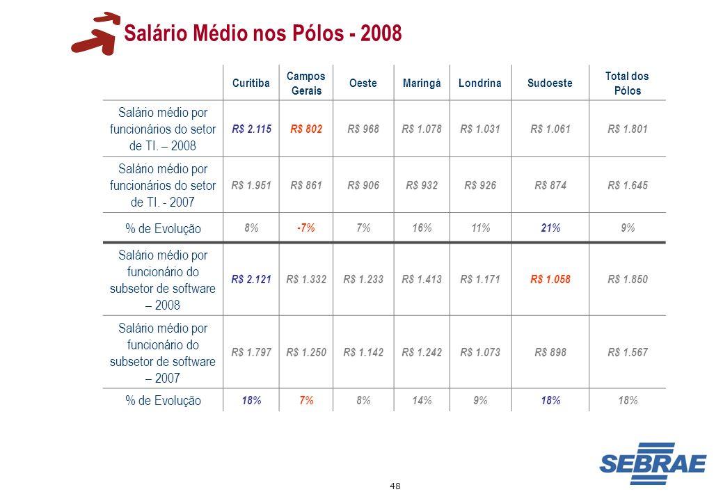 Salário Médio nos Pólos - 2008