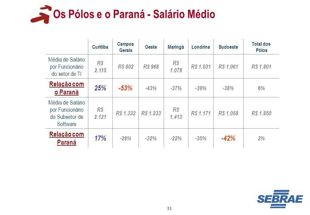 Os Pólos e o Paraná - Salário Médio