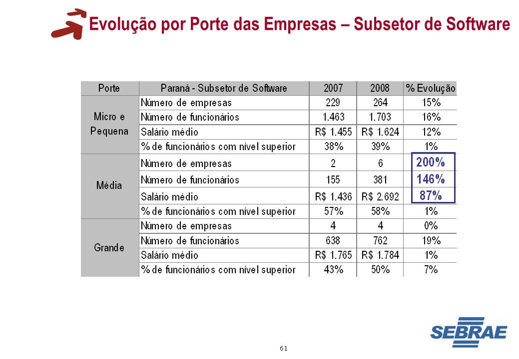 Evolução por Porte das Empresas – Subsetor de Software