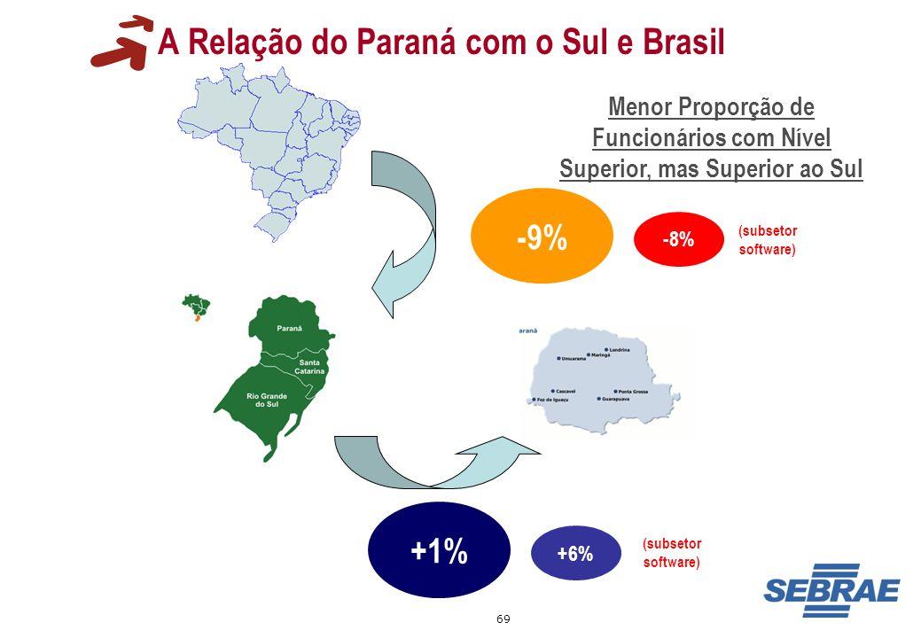 A Relação do Paraná com o Sul e Brasil