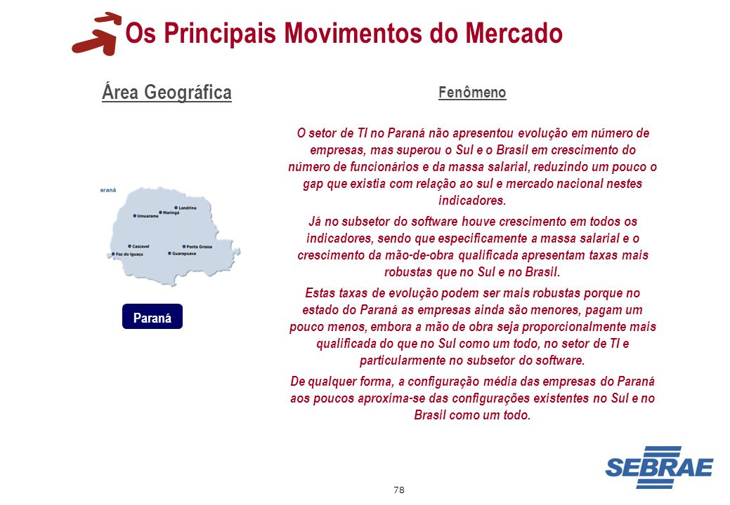 Os Principais Movimentos do Mercado
