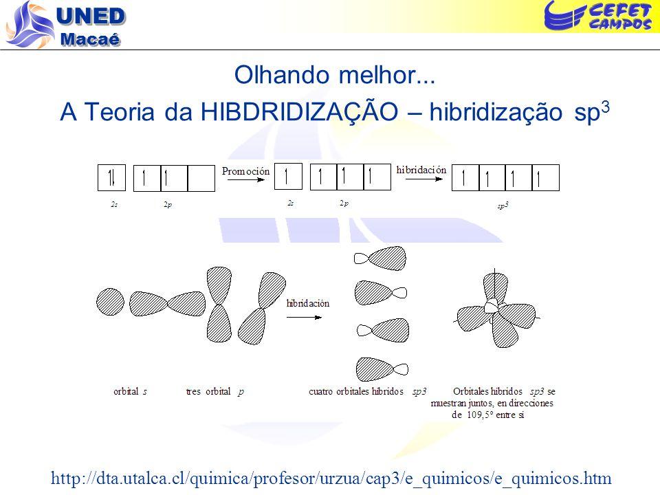 Olhando melhor... A Teoria da HIBDRIDIZAÇÃO – hibridização sp3
