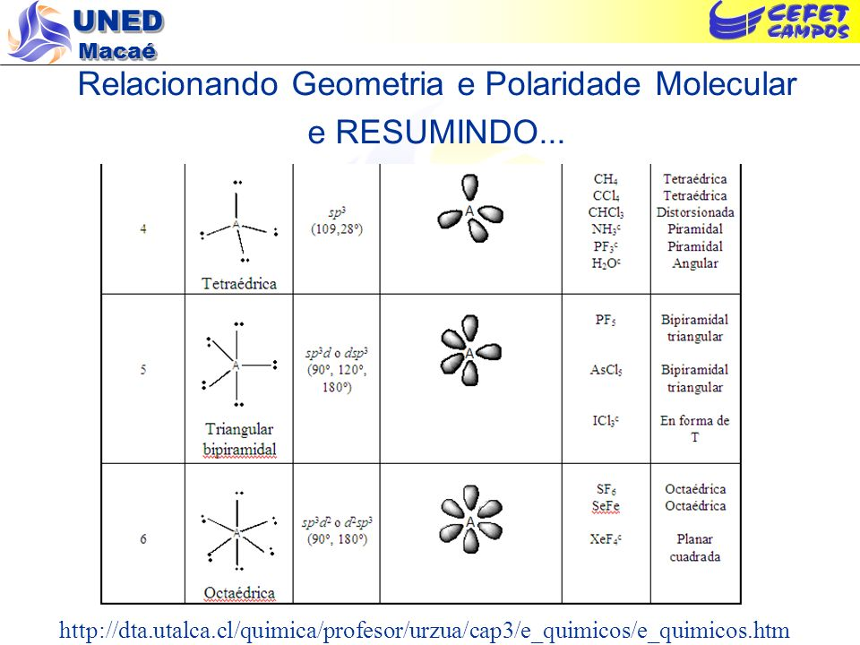 Relacionando Geometria e Polaridade Molecular e RESUMINDO...