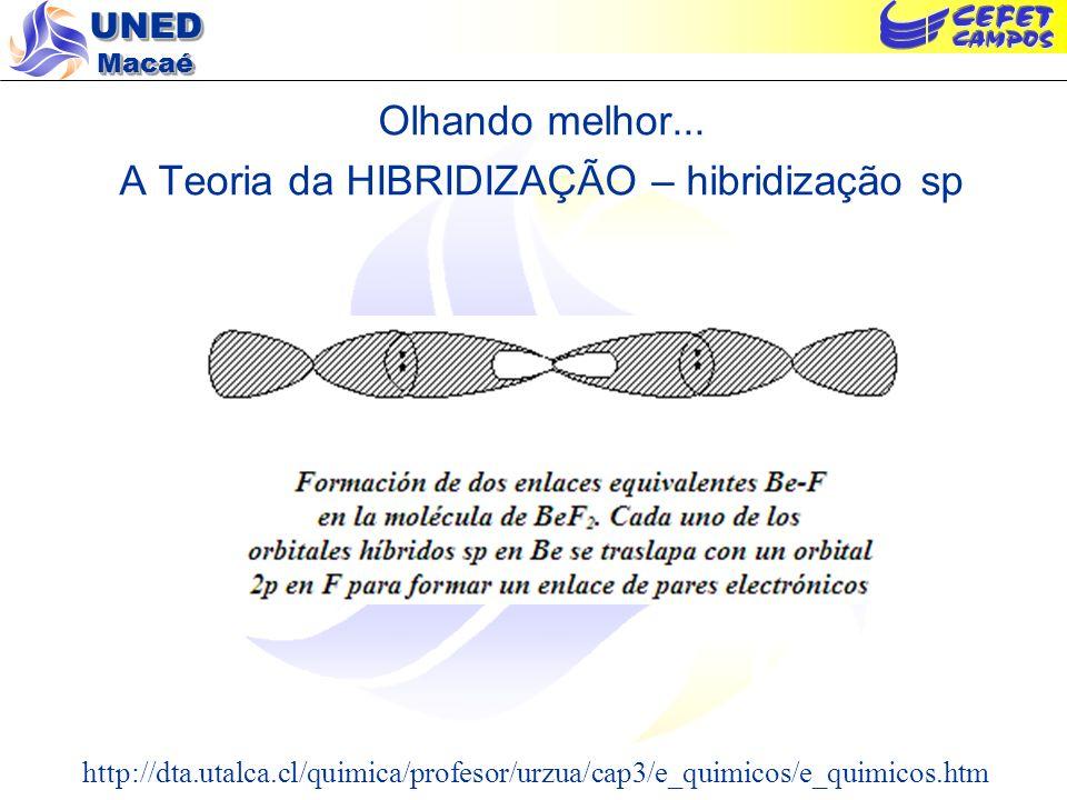 Olhando melhor... A Teoria da HIBRIDIZAÇÃO – hibridização sp