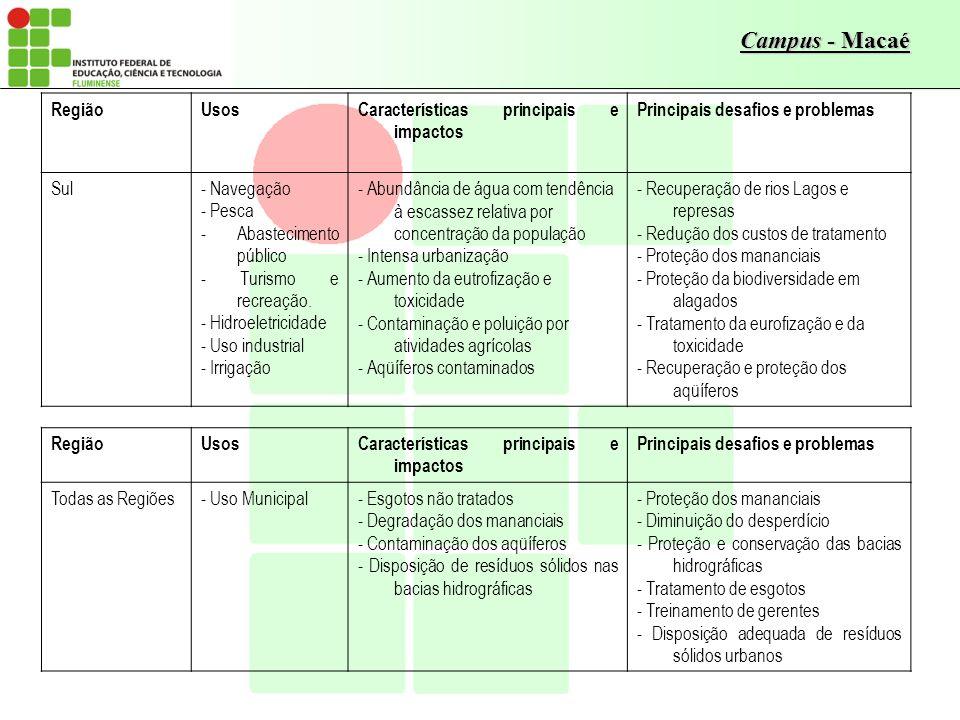 Região Usos. Características principais e impactos. Principais desafios e problemas. Sul. - Navegação.