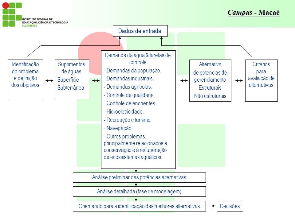 Dados de entrada Demanda da água & tarefas de controle