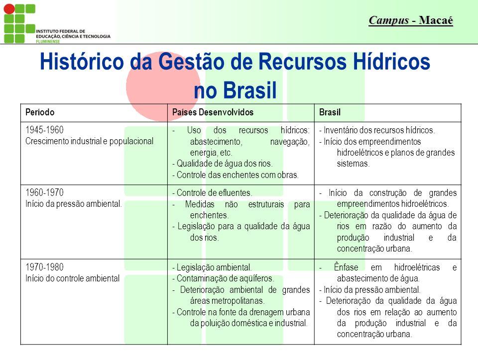 Histórico da Gestão de Recursos Hídricos no Brasil