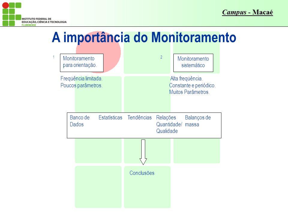 A importância do Monitoramento