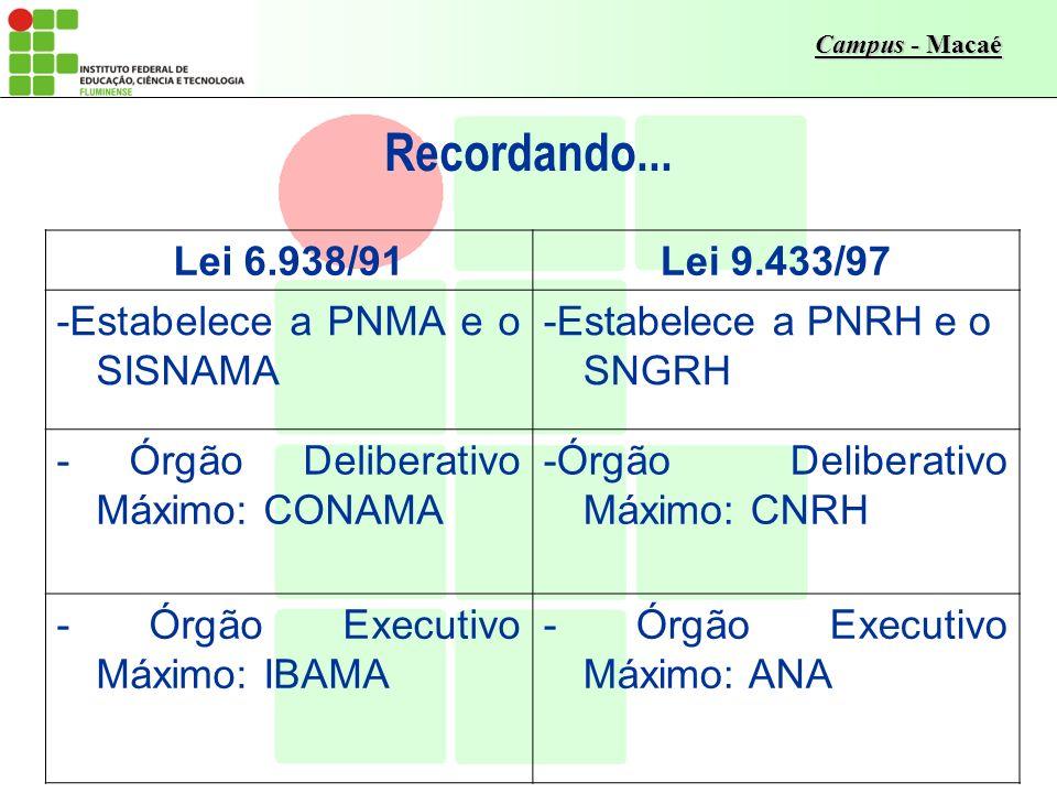 Recordando... Lei 6.938/91 Lei 9.433/97 -Estabelece a PNMA e o SISNAMA