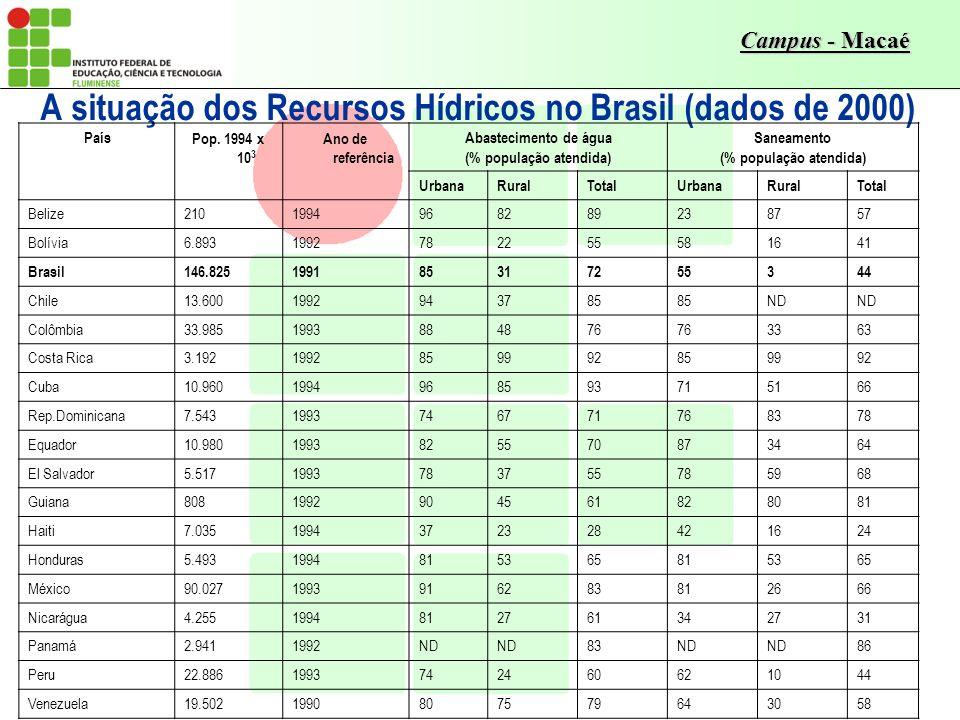 A situação dos Recursos Hídricos no Brasil (dados de 2000)