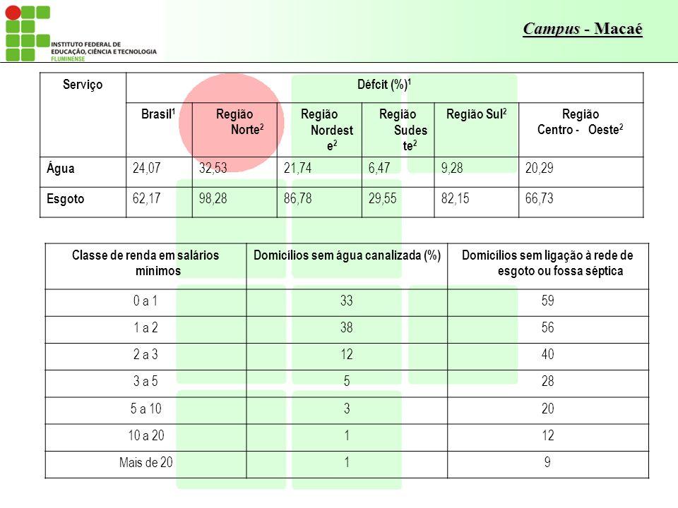 Classe de renda em salários mínimos Domicílios sem água canalizada (%)