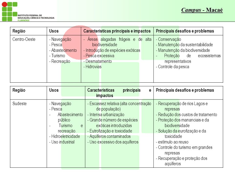 Região Usos. Características principais e impactos. Principais desafios e problemas. Centro-Oeste.