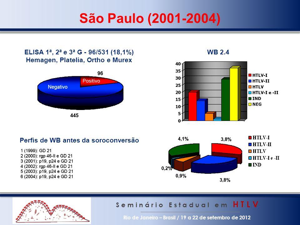 São Paulo (2001-2004) ELISA 1ª, 2ª e 3ª G - 96/531 (18,1%)