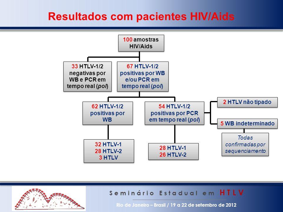 Resultados com pacientes HIV/Aids