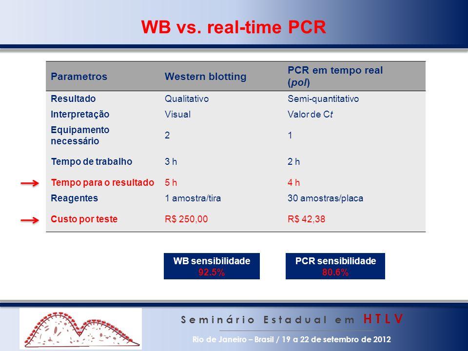 WB vs. real-time PCR Parametros Western blotting PCR em tempo real