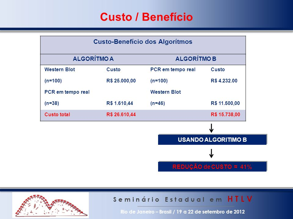 Custo / Benefício Custo-Benefício dos Algorítmos