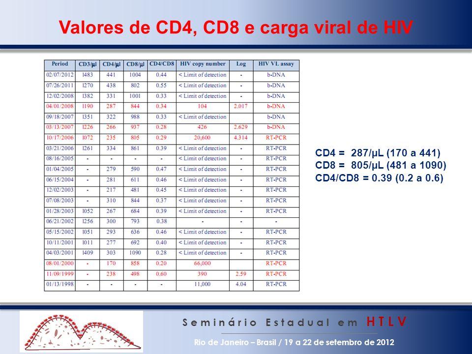 Valores de CD4, CD8 e carga viral de HIV