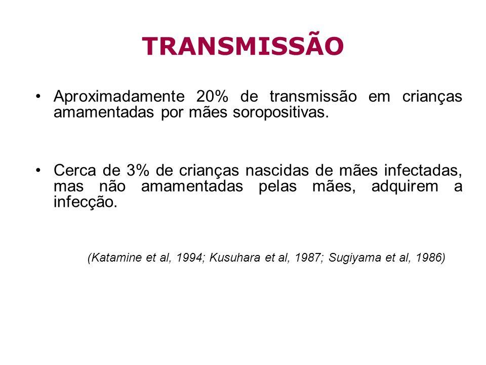 TRANSMISSÃO Aproximadamente 20% de transmissão em crianças amamentadas por mães soropositivas.