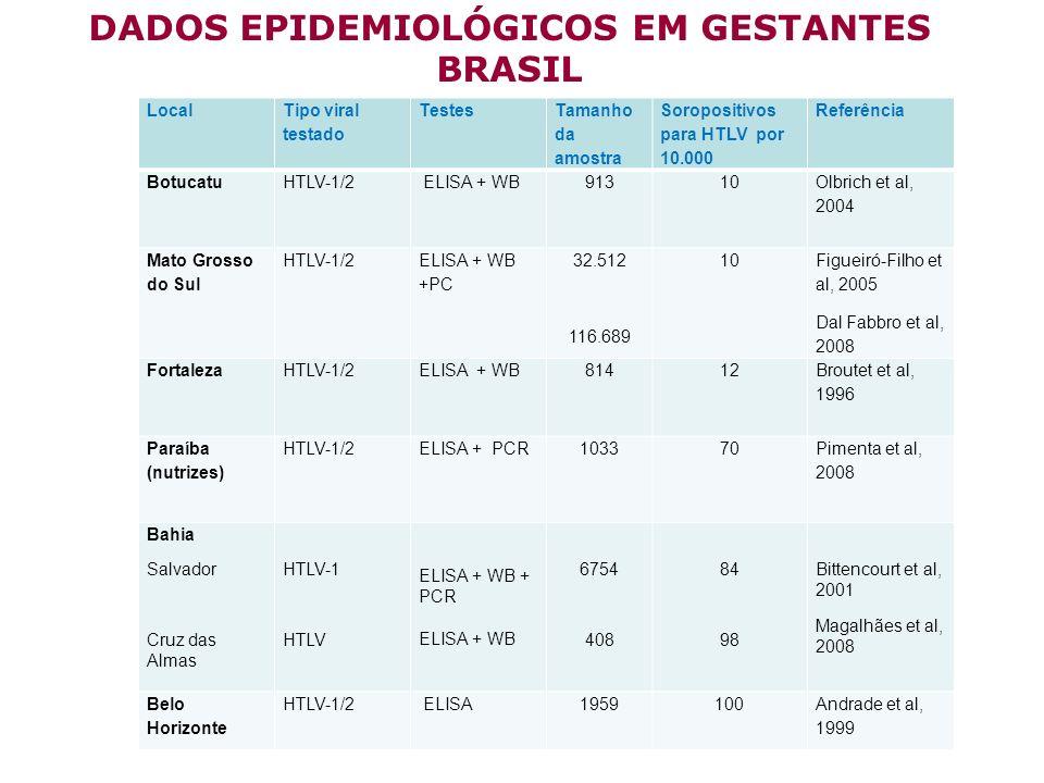 DADOS EPIDEMIOLÓGICOS EM GESTANTES