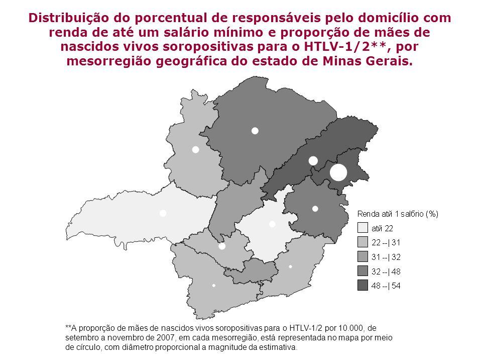 Distribuição do porcentual de responsáveis pelo domicílio com renda de até um salário mínimo e proporção de mães de nascidos vivos soropositivas para o HTLV-1/2**, por mesorregião geográfica do estado de Minas Gerais.