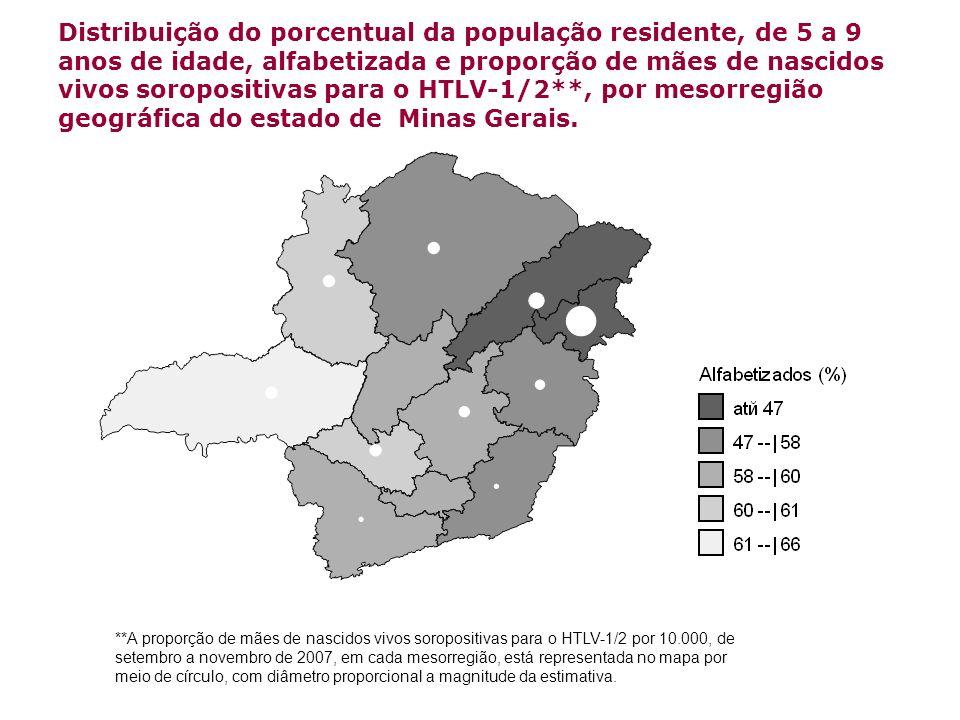 Distribuição do porcentual da população residente, de 5 a 9 anos de idade, alfabetizada e proporção de mães de nascidos vivos soropositivas para o HTLV-1/2**, por mesorregião geográfica do estado de Minas Gerais.