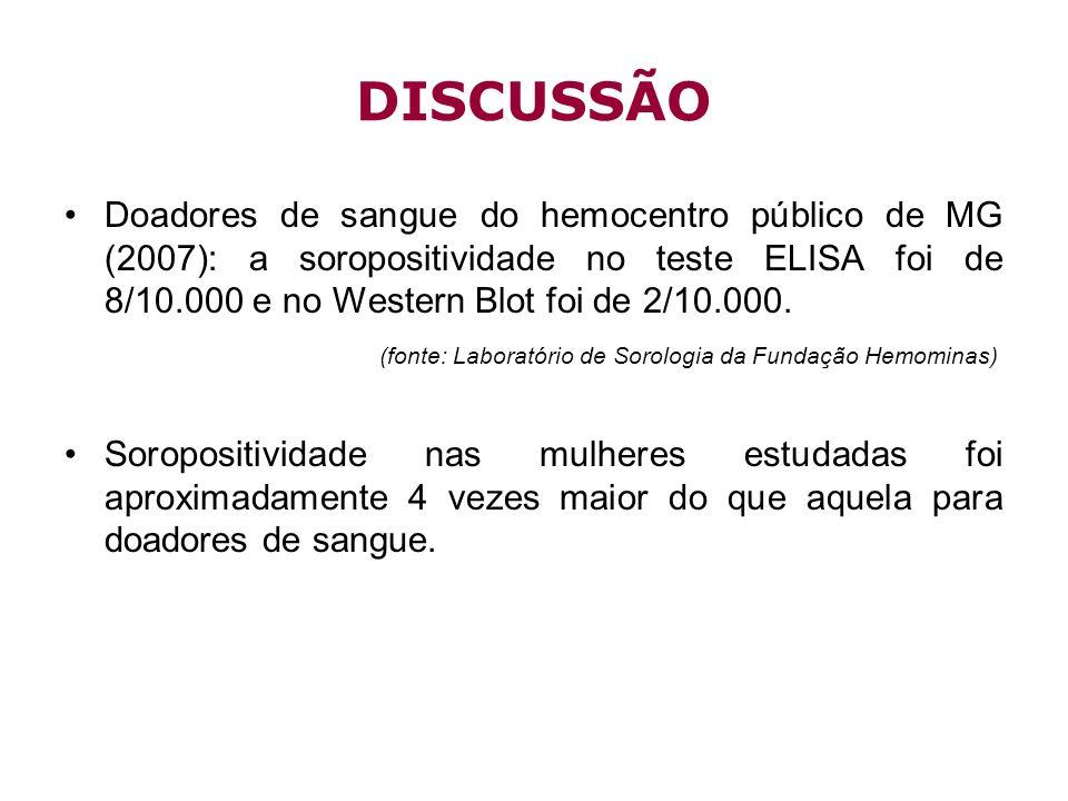 DISCUSSÃO Doadores de sangue do hemocentro público de MG (2007): a soropositividade no teste ELISA foi de 8/10.000 e no Western Blot foi de 2/10.000.