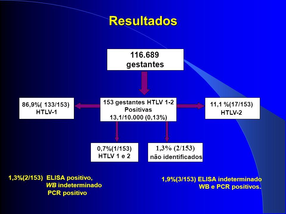 Resultados 116.689 gestantes 1,3% (2/153) 86,9%( 133/153) HTLV-1