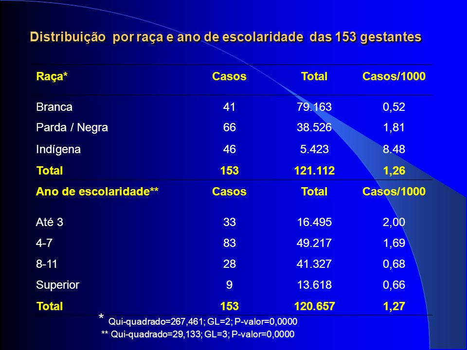 Distribuição por raça e ano de escolaridade das 153 gestantes