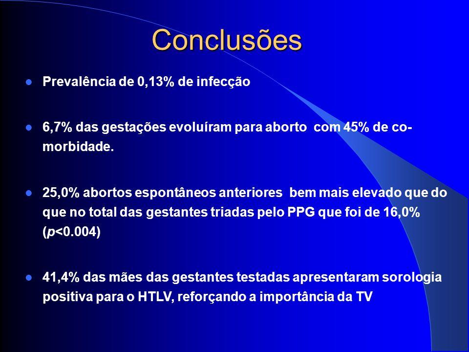 Conclusões Prevalência de 0,13% de infecção