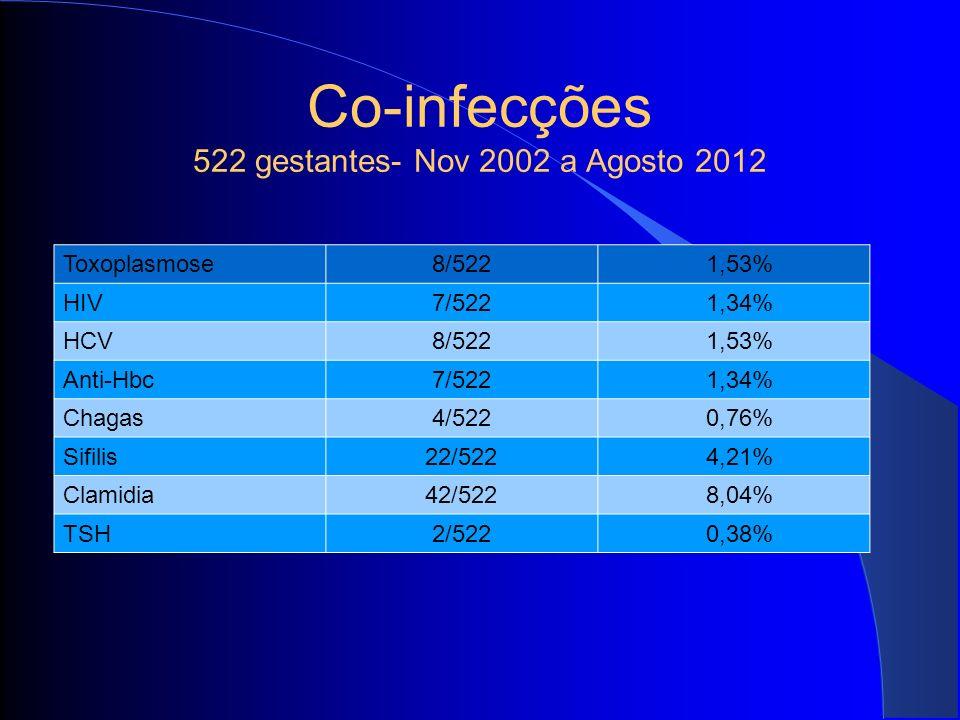 Co-infecções 522 gestantes- Nov 2002 a Agosto 2012