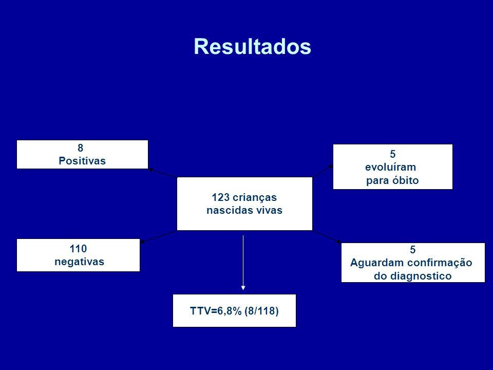 Resultados 8 5 Positivas evoluíram para óbito 123 crianças